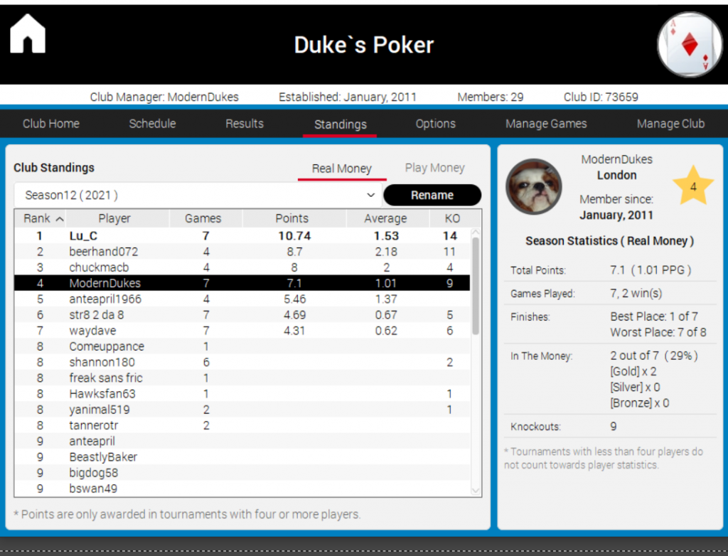 The Leaderboard at Duke's Poker